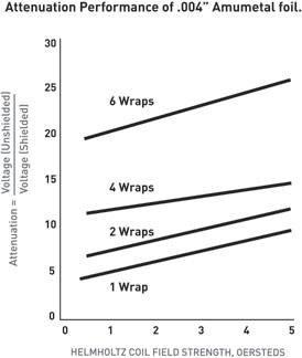 Amuneal-Attenuation-graph